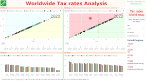 Worldwide Tax rate Analysis